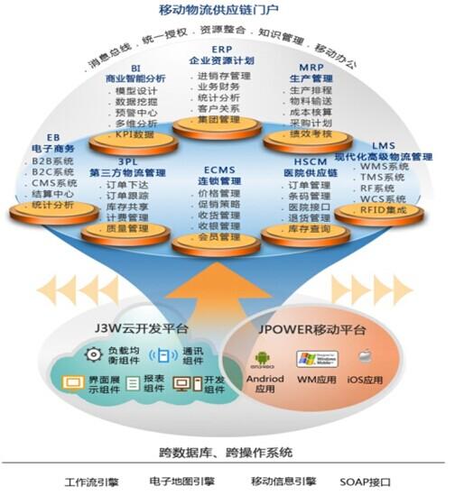 第三方物流的供应链管理